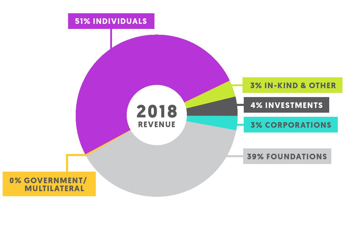 2018-revenue